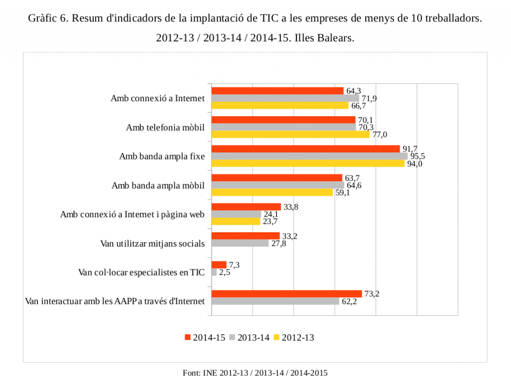 Resum d'indicadors de la implantació de TIC a les empreses de menys de 10 treballadors. 2012-13 / 2013-14 / 2014-15. Illes Balears.