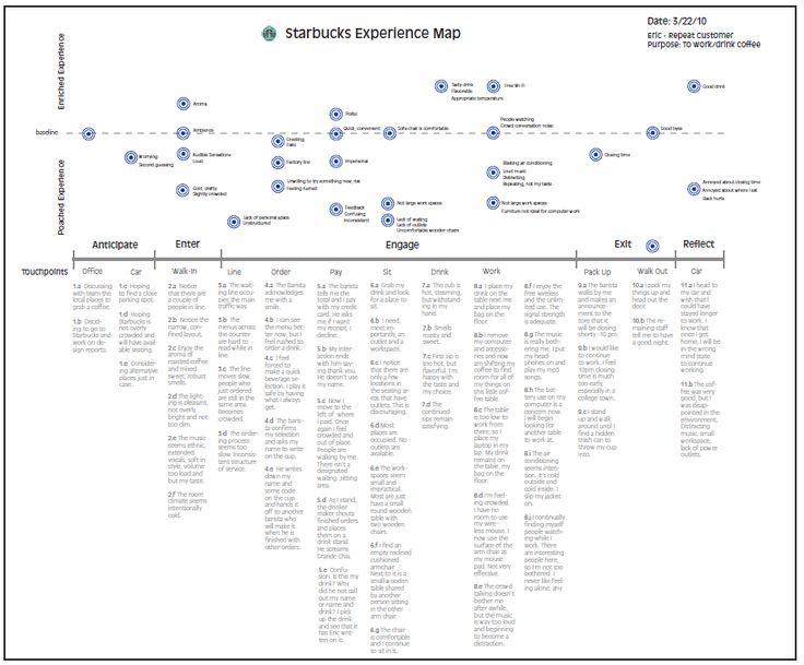 Starbucks Process Flow 2010